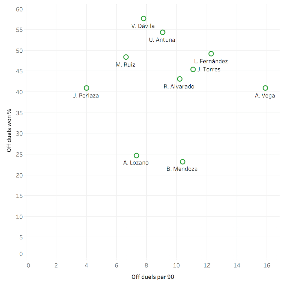 Data Analysis: Is there another Lozano or Lainez looming within Liga MX? - data analysis statistics
